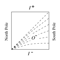 The dashed lines are slices of constant