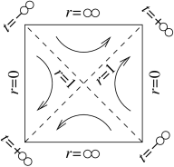 This Penrose diagram shows the direction of the flow generated by the Killing vector