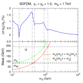 Relative deviation of the