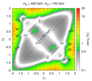 Heat maps for the absolute relative deviation of the