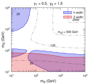 95% CL expected constraints (blue regions) from the CEPC measurement of the Higgs boson invisible decay width in the