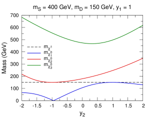 Mass spectra of the SDFDM model in two typical cases,