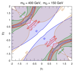 Experimental constraints in the