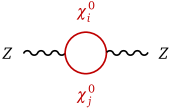 One-loop Feynman diagrams for self-energy corrections of the Higgs boson (a) and the electroweak gauge bosons (b, c, d) due to the dark sector in the SDFDM model.