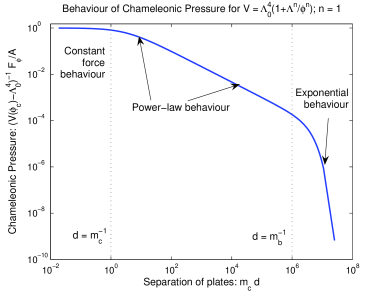 The dependence of the chameleonic pressure,