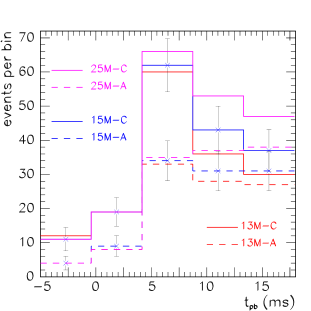Number of events per time bin for different reactions in a megaton water Cherenkov detector for a SN at 10 kpc for cases A (dashed lines) and C (solid lines) and for different progenitor masses: