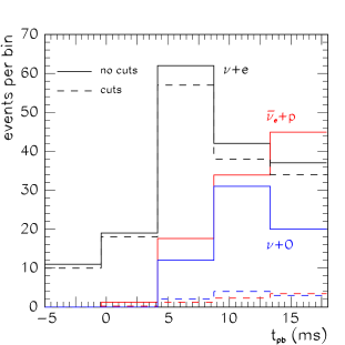 Number of events per time bin from the elastic scattering on electrons (black), inverse beta decay assuming 90% tagging efficiency of Gadolinium (red), and reactions on oxygen (blue) in a megaton water Cherenkov detector for a SN with a progenitor mass of