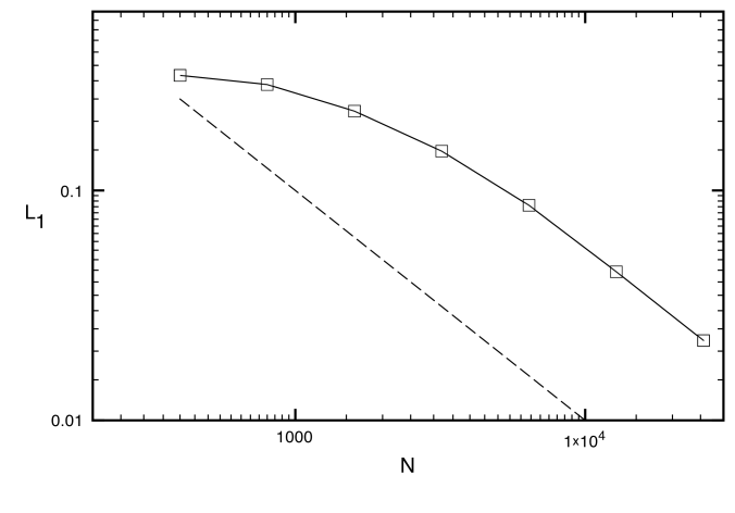 L1 errors in rest mass density for the blast wave with transverse velocity problem II for seven different equivalent grid resolutions using AMR. The solid lines with square signs are for HLL-PLM. The dashed line indicates first order of global convergence.