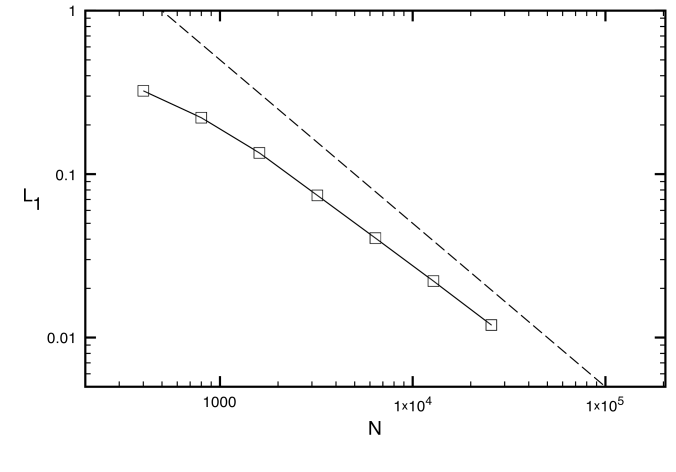 L1 errors in rest mass density for the blast wave with transverse velocity problem III for seven different equivalent grid resolutions using AMR. The solid lines with square signs are HLL-PLM. The dashed line indicates first order of global convergence.
