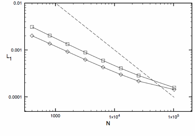 error for the jet-cocoon interaction problem for eight different grid resolutions using AMR. The square signs are for HLL-PLM while the diamonds are HLLC-PLM. The dashed line indicates first order of global convergence.