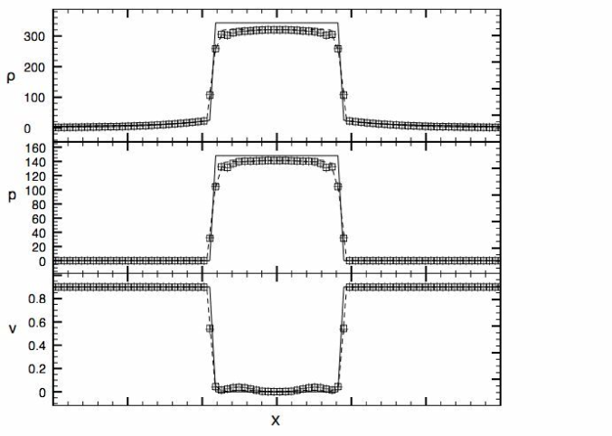 One-dimensional cut of the relativistic spherical shock reflection problem at