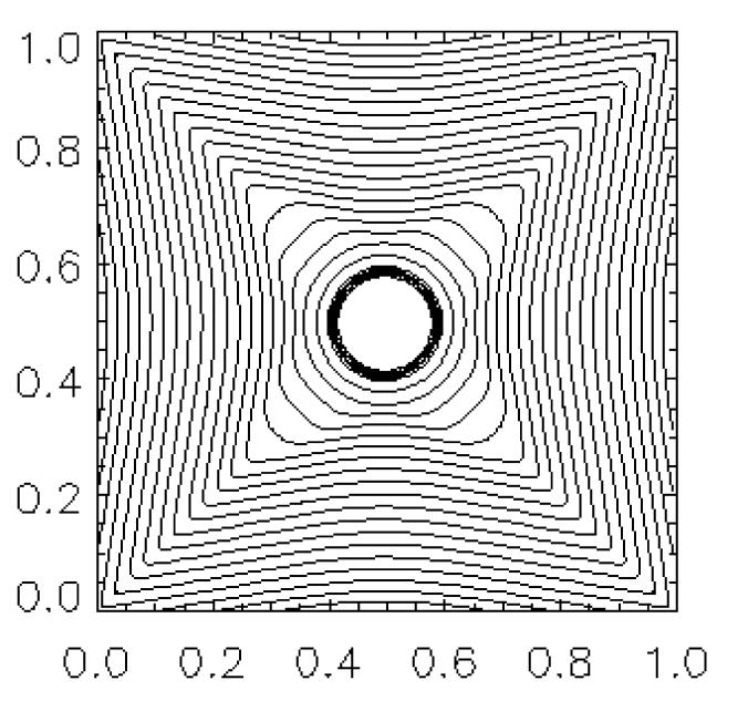 Density contour through