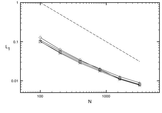 L1 errors in rest mass density for the relativistic blast wave I problem for six different uniform grid resolutions. The symbols denote HLL-PLM (plus signs), HLL-PPM (diamonds), HLL-CENO (squares) and F-WENO5 (cross signs). The dashed line indicates first order of global convergence.