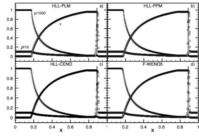 Relativistic blast wave II at