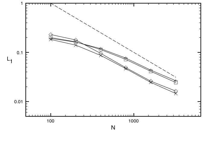 L1 errors in rest mass density for the relativistic blast wave II problem for six different uniform grid resolutions. The symbols denote HLL-PLM (plus signs), HLL-PPM (diamonds), HLL-CENO (squares) and F-WENO5 (cross signs). The dashed line indicates first order of global convergence.