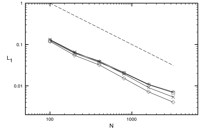 L1 errors in rest mass density for the planar jet problem for six different uniform grid resolutions. The symbols denote HLL-PLM (plus signs), HLL-PPM (diamonds), HLL-CENO (squares) and F-WENO5 (cross signs). The dashed line indicates first order of global convergence.
