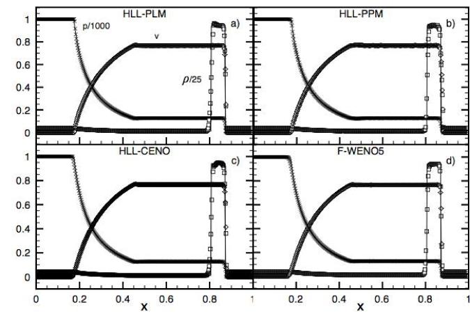 Blast wave with transverse velocity problem I at