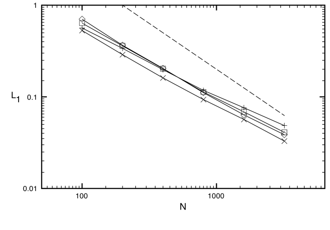 L1 errors in rest mass density for the blast wave with transverse velocity problem I for six different uniform grid resolutions. The symbols denote HLL-PLM (plus signs), HLL-PPM (diamonds), HLL-CENO (squares) and F-WENO5 (cross signs). The dashed line indicates first order of global convergence.