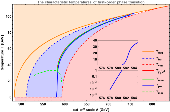 The characteristic temperatures of first-order PT at a given cut-off scale. The orange solid line presents the degeneration temperature