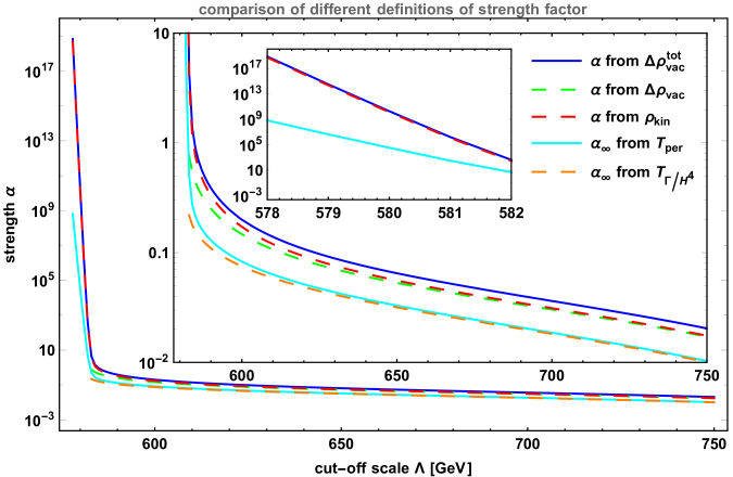 The comparison of different definitions for the strength factor of first-order PT. The green dashed line is drawn from the definition(