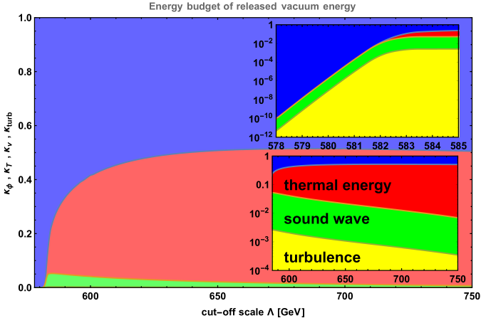 The energy budget of released vacuum energy during the first-order PT at different cut-off scale. The blue shaded region accounts for the part that goes to accelerate the bubble wall, which is the dominated contribution for the regime of slow first-order PT. The red shaded region accounts for the part that goes to reheat the bulk plasma fluid, while the remaining parts from the sound waves and MHD turbulences of bulk fluid motions are denoted as the green and yellow shaded regions, respectively.