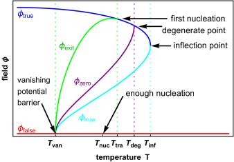 The pedagogical introduction of the bounce equation and bounce solution for the first-order PT. The upper left panel presents a schematic illustration of the effective potential at some characteristic temperatures, for example, the inflection temperature
