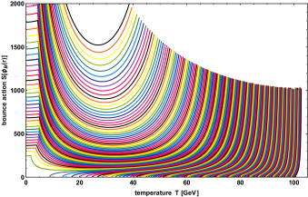 Left: Each curve presents the approximated bounce action