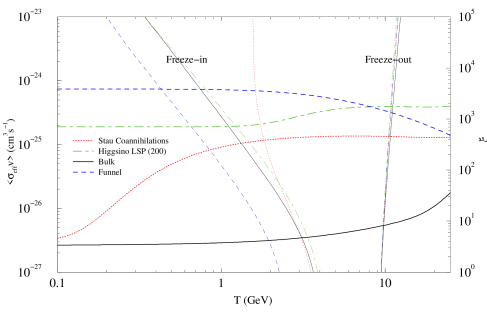 A comparison between the thermally averaged cross section