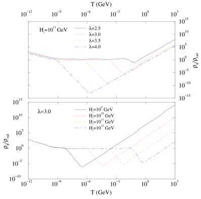 Ratio Quintessence energy density to radiation energy density as a function of temperature, for a few sample choices of the paramters