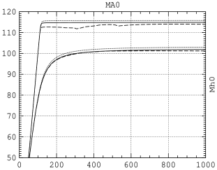 The lightest Higgs boson mass is shown as a function of