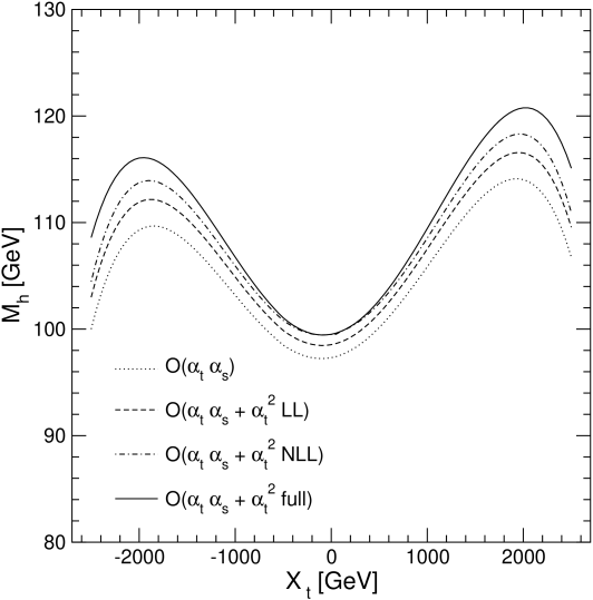 Two-loop corrected