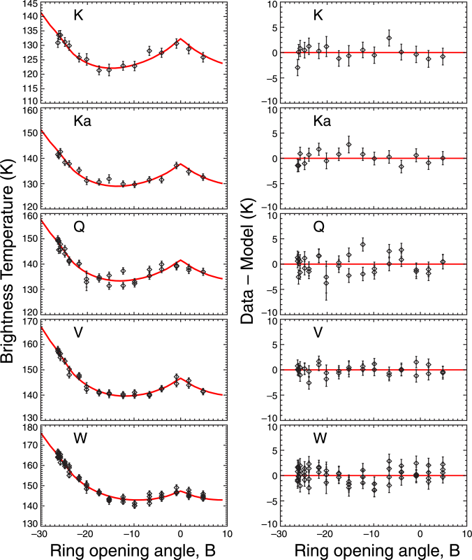 Modeling results for Saturn. (Left) Brightness temperatures based on unresolved Saturn observations as a function of ring inclination