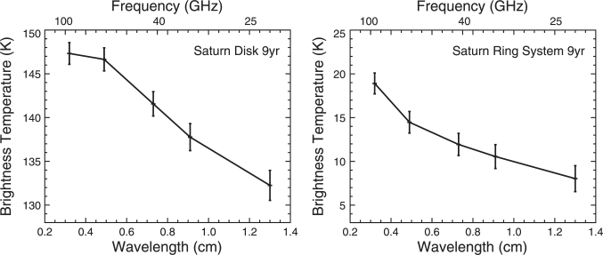 Saturn model parameters derived from the nine-year analysis. Left: Disk temperatures for 5