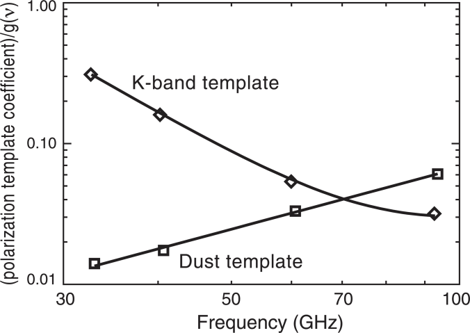 Polarization template coefficients, scaled to produce model maps in antenna temperature, as a function of frequency. The curves show the predictions of a simple model with synchrotron and thermal dust polarization in which about 2/3 of the dust polarization is traced by the dust template and about 1/3 is traced by the K-band template.