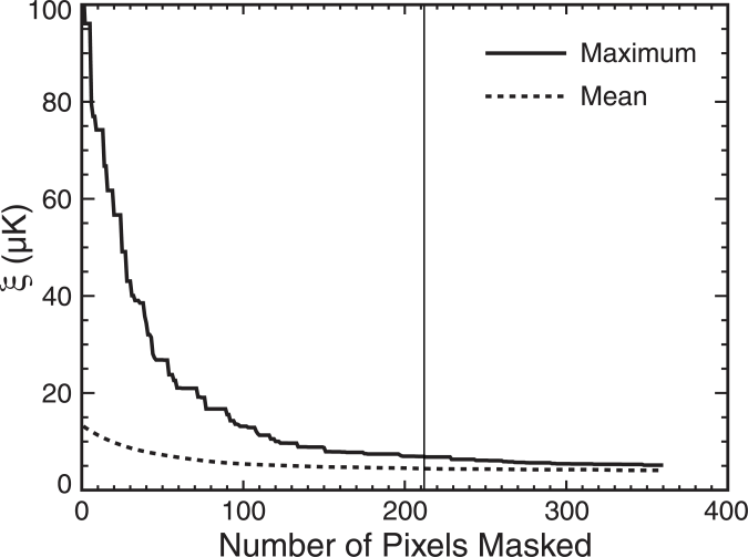 Plots of the maximum and mean magnitude of the estimated map artifacts (