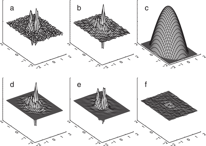 Plots illustrating the formation of the kernel used to generate the symmetrized beam maps for the Q1 DA. The x and y axes are in units of degrees centered on the beam LOS. The z-axis represents weight and panels (a), (e) and (f) use the same scale. (a) The residual (non-axisymmetric) component of the beam obtained by subtracting the best fit axisymmetric beam from the total beam map. (b) The residual beam after Wiener deconvolution. (c) The cosine apodization function. (d) The convolution kernel used to generate the symmetrized beam maps consisting of the cosine weighted Wiener deconvolved residual map. (e) The convolution kernel reconvolved with the axisymmetric beam. (f) The difference between the residual beam map (a) and the map making kernel convolved with the axisymmetric beam (e).