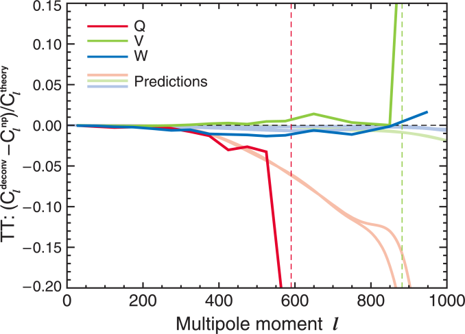 Verification of effects of asymmetric beams on the power spectrum. Given beam measurements, the formalism in Appendix B of