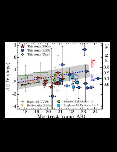 The relation between rest-frame UV luminosities (M