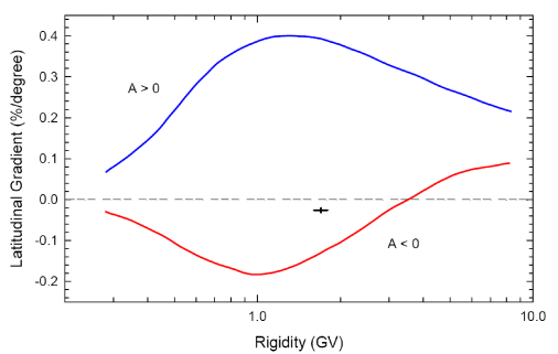 The difference caused by drifts in the computed latitudinal gradients (% degree