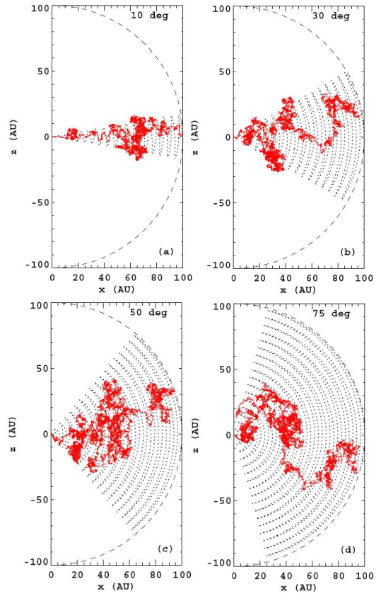 Pseudo-particle traces (trajectories) for galactic protons in the