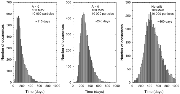 Binned propagation times for galactic electrons released at Earth at 100MeV for the