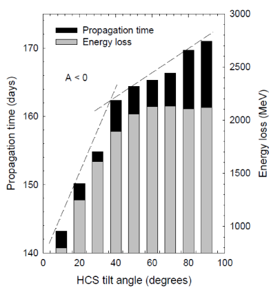 The propagation times and energy loss of 100MeV protons propagation from the HP to Earth as a function of the HCS tilt angle (