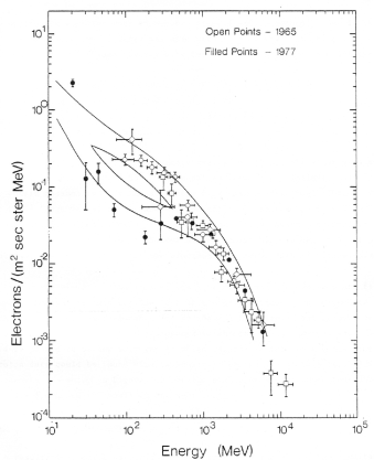 Galactic CR electron observations for two consecutive solar minimum modulation periods in 1965 (open circles) and 1977 (filled circles) compared to the predictions of a first generation drift-modulation model (band between solid lines) containing gradient, curvature, and current sheet drifts. Clearly, a 22-year modulation cycle is portrayed