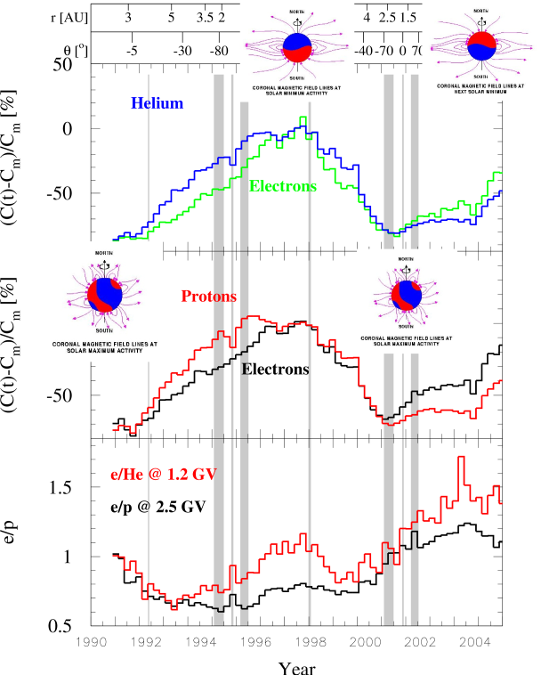Observed % changes respectively of helium (1.2GV), electrons (1.2GV and 2.5GV), and protons (2.5GV), as a function of time (solar activity) for the Ulysses mission from 1990 to 2005. The period from 1990 to 2000 was an