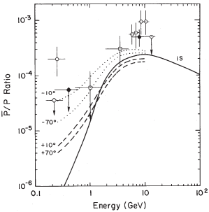 A comparison of the observed anti-proton to proton ratio (below 10GeV with first generation drift-model computations for solar minimum conditions with the HCS tilt angle