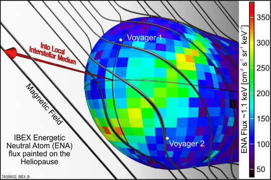 A schematic view of an asymmetric heliosphere together with the directions of the interstellar magnetic field lines. The measured ENA flux at