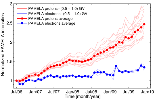Normalized proton (light-red lines) and electron (light-blue lines) differential intensities at (0.75±0.2) GV as a function of time, from July 2006 to December 2009. The red and blue symbols represent the average intensities of protons and electrons, respectively. These intensity-time profiles are normalized to the intensity measured in July 2006. Image reproduced by permission from