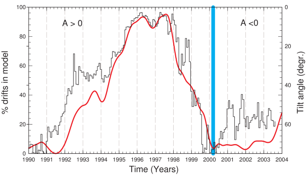 Percentage of drifts (continuous line) in the compound model that gives realistic modulation for various stages of the solar cycle for both the 2.5GV electron and protons. As a proxy for solar activity the tilt angles, as used in the model are shown for illustrative purposes. Image reproduced by permission from