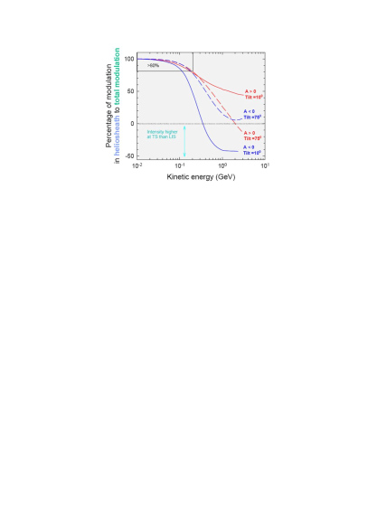 Computed percentage of galactic CR modulation in the heliosheath with respect to the total modulation (between 120AU and 1AU) for the two magnetic polarity cycles (