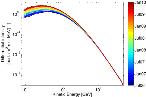 Proton spectra, averaged over one Carrington rotation, as observed by the PAMELA space instrument from July 2006 to the beginning of 2010 (see the colour coding on the left). The spectrum at the end of December 2009 was the highest recorded. See
